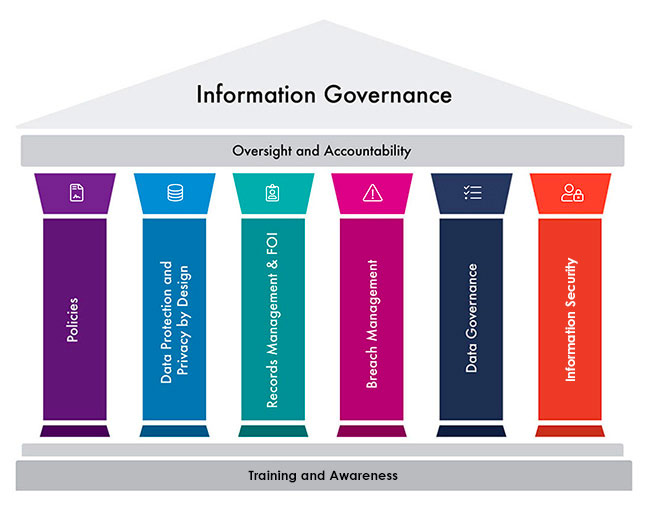 Pillars of Information Gorvernance