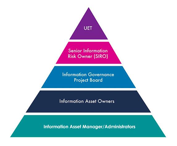 Gorvernance Framework for data accountability