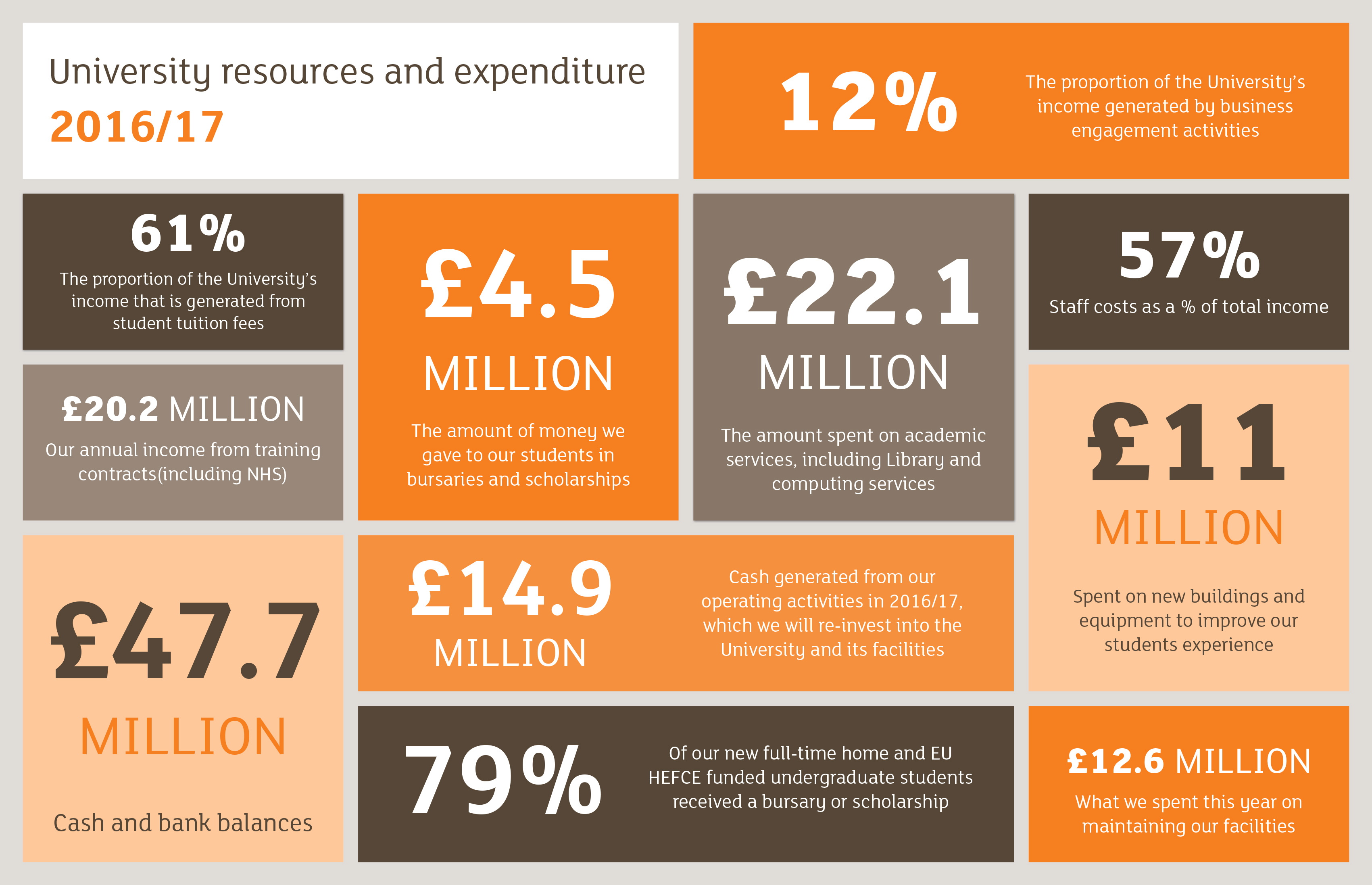 Financial information 16 -17 inforgraphic